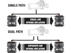 Single Path vs Dual Path
